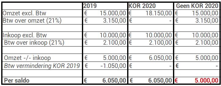 KOR 2020 100% particulier KOR 2019 van toepassing