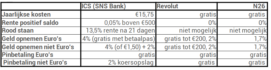 Creditcardkosten overzicht ICS Revolut N26