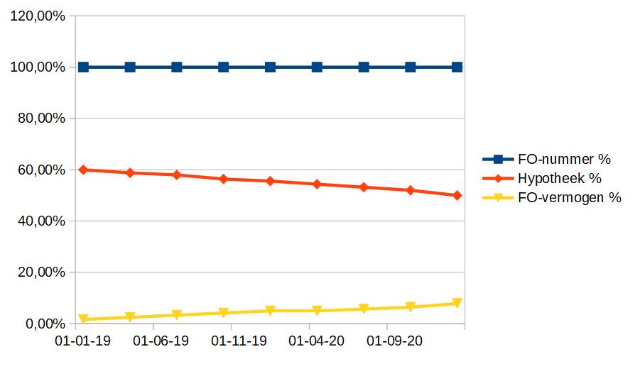 FIRE voortgang grafiek