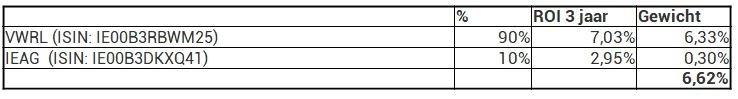 DEGIRO heet portfolio peaks rendement 3 jaar