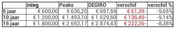 Peaks scherp 10 euro per maand degiro verschil in rendement