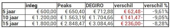 peaks heet 10 euro pm vergelijking degiro rendement