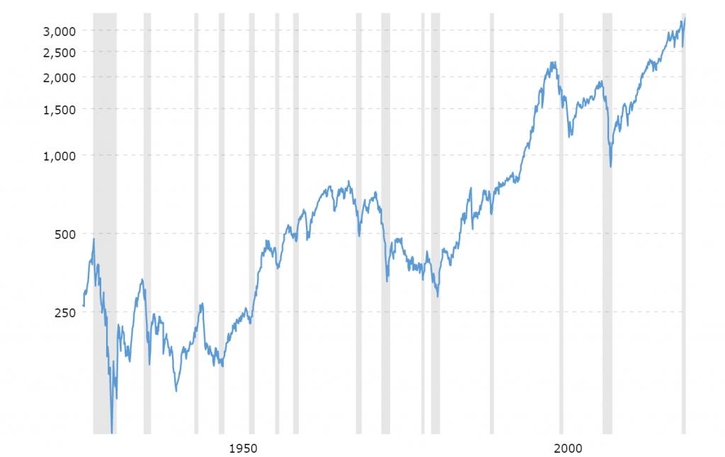 S&P500 grafic
