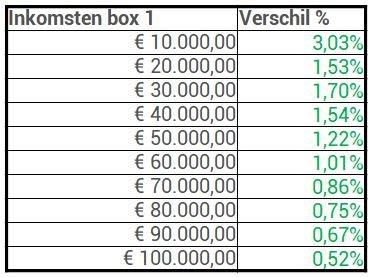 Box 1 effect tariefsverlaging