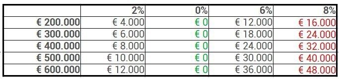 Overdrachtsbelasting 2% 0% 6% 8%