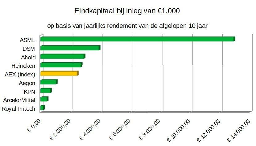 AEX resultaat inleg 1000 euro 10 jaar