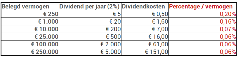 dividendkosten custody account