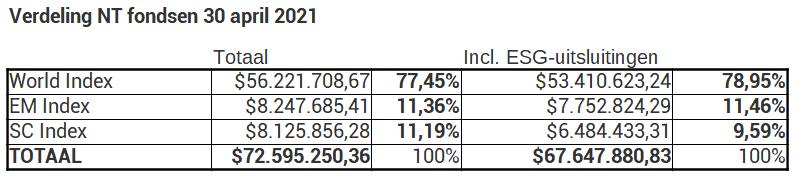 NT fondsverdeling 30 april 2021