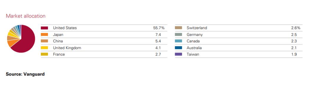VWRL market allocation - china taiwan