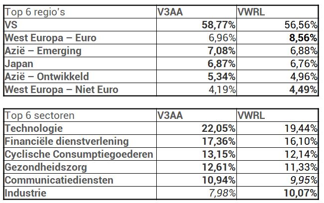 V3AA VWRL regio's sectoren
