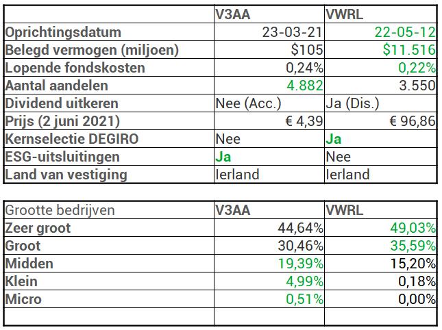 V3AA kerngegevens VWRL vergelijking
