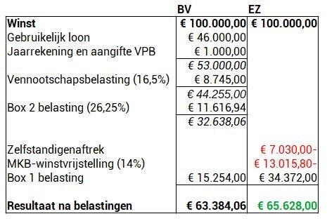 Vergelijking eenmanszaak BV 100.000 winst