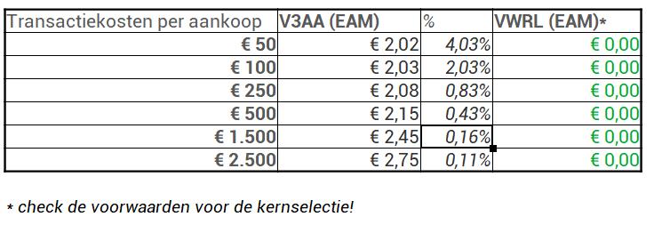 transactiekosten buiten kernselectie percentages