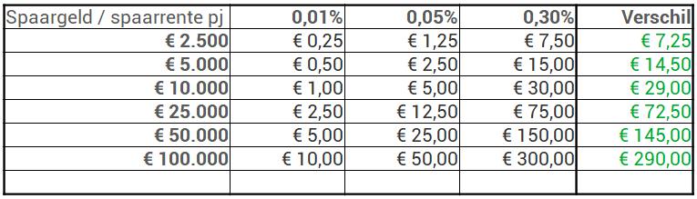 spaarrente leaseplan vs nibc vs lloyds
