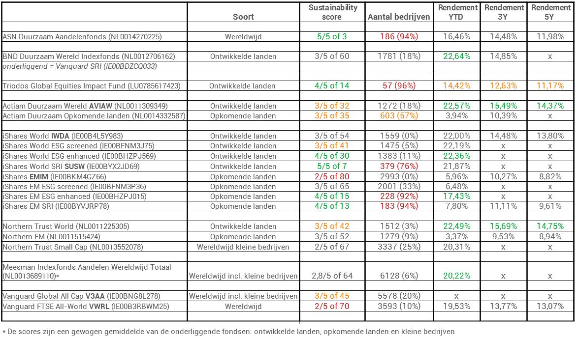 duurzaam beleggen fondsenvergelijking final