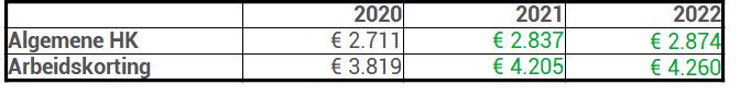 heffingskortingen 2022