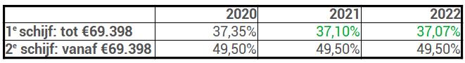 inkomstenbelasting box 1 2022