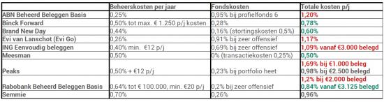 Automatisch beleggen kostenoverzicht