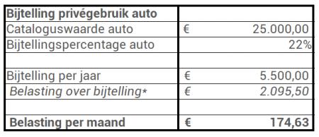 Bijtelling auto voorbeeld belasting