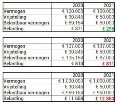 Box 3 resultaten 2020 2021 tariefswijziging