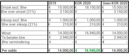KOR 2020 100% particulier KOR 2019 NIET van toepassing