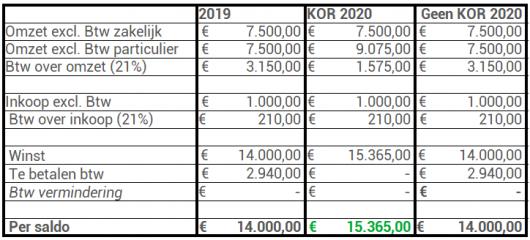 KOR 2020 50_50 zakelijke particuliere klanten geen KOR 2019