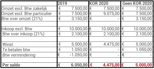 KOR 2020 50_50 zakelijke particuliere klanten wel KOR 2019