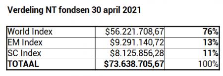 NT fondsen verdeling 30 april 2021