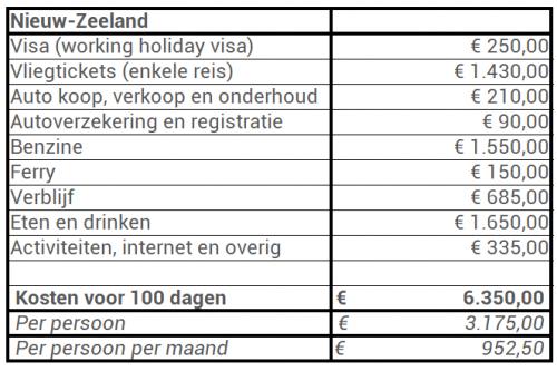 NZ uitgaven kosten reis nieuw zeeland