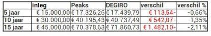 Peaks scherp 250 euro per maand degiro verschil in rendement