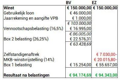 Vergelijking eenmanszaak BV 150.000 winst