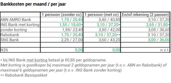 bankkosten 2021 overzicht betaalrekening