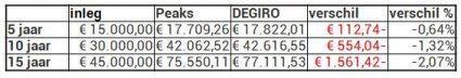peaks heet 250 euro pm vergelijking degiro